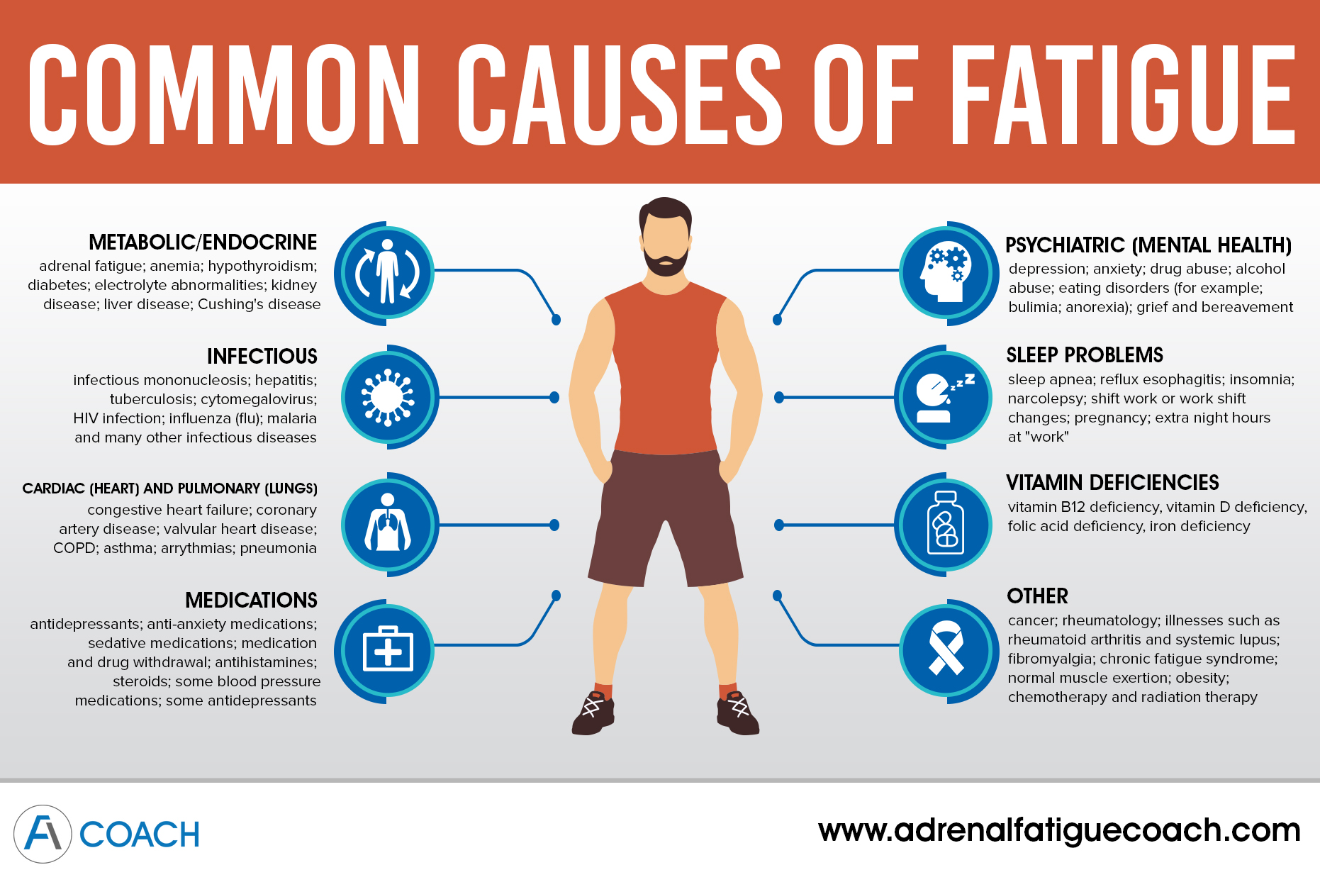 Causes Fatigue